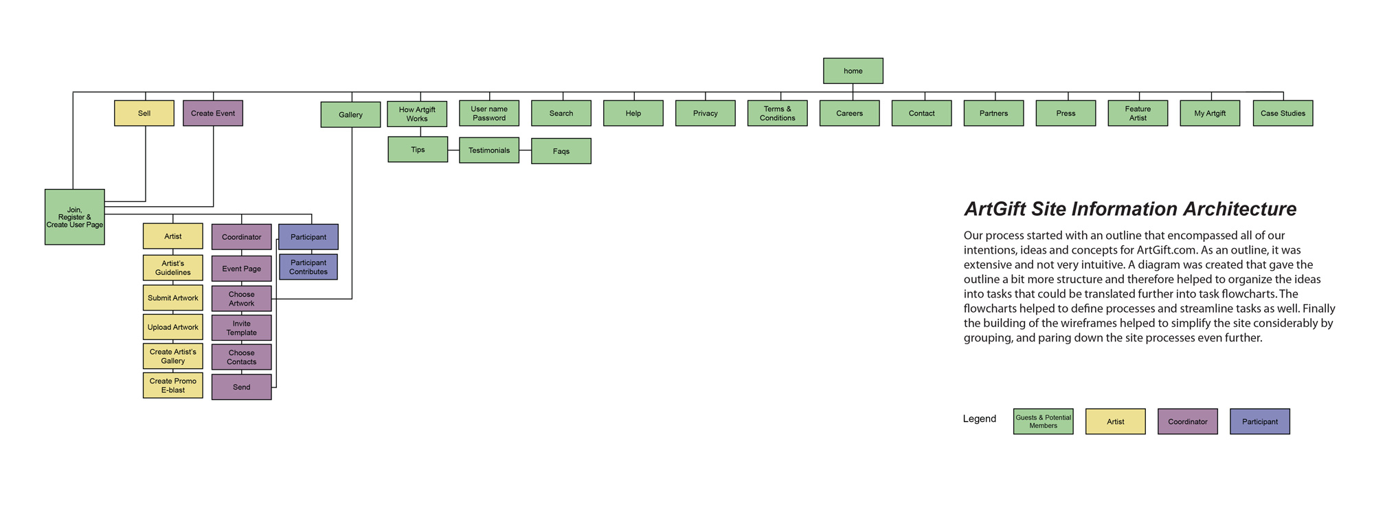 +information-architecture